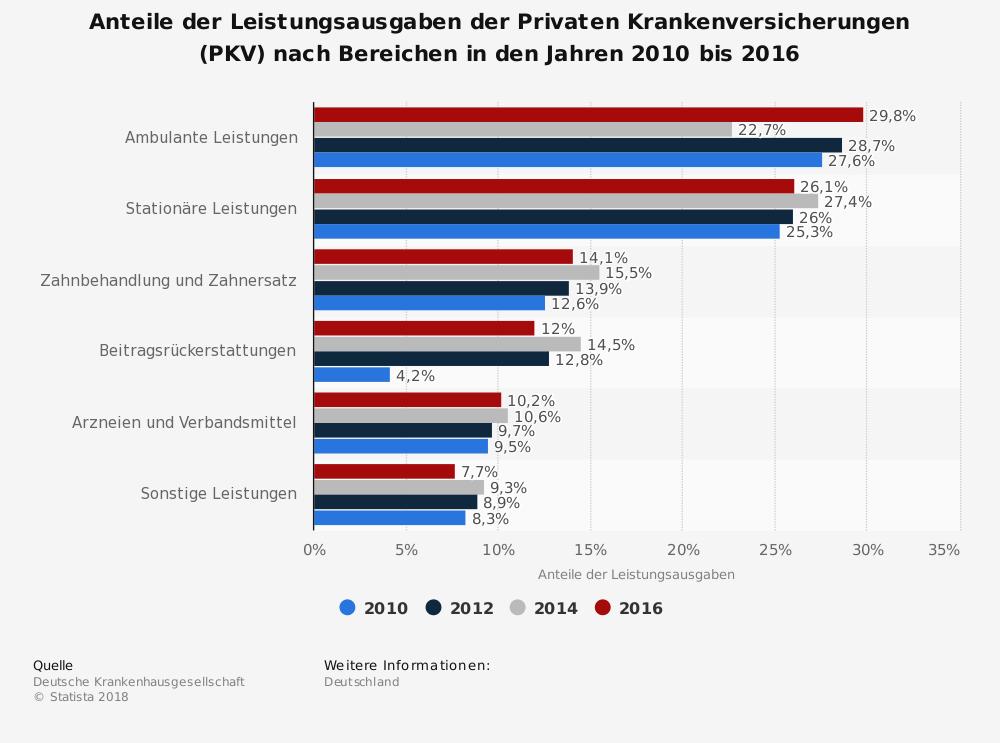 Anteile der Leistungsausgaben der PKV von 20010 bis 2016